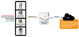DiagramMultiprotocol supported Health Monitoring Solution