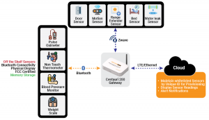 DiagramMultiprotocol-supported-Health-Monitoring-Solution updated