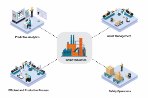 Industrial IoT Process