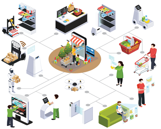 Mobility in Connected Retail Solutions