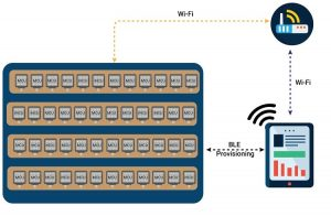 Wi-Fi Mesh and HMI Solution