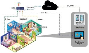 Home Security and Automation Solution Diagram