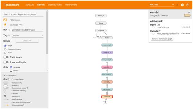 Model graphs to visualize custom models