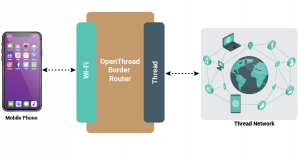 Openthread Border Router