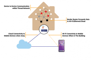 Openthread Networking Protocol in Home Automation