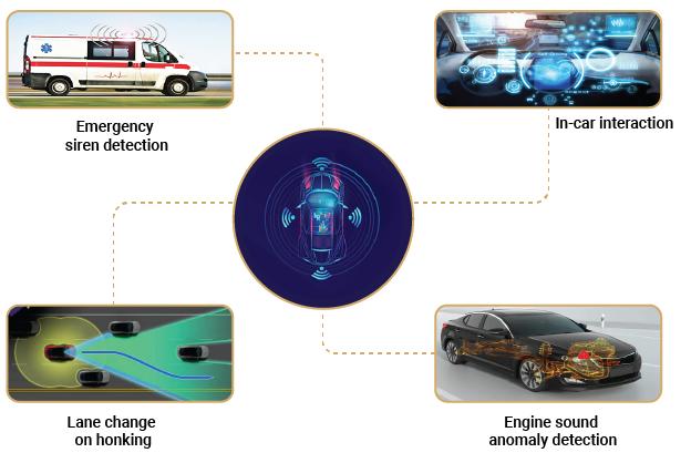 Audio analytics in Automotive industry