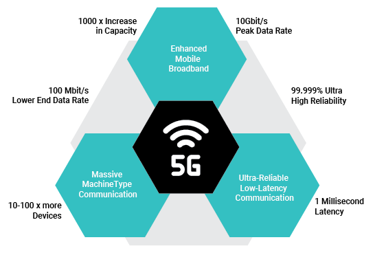 5G Characteristics
