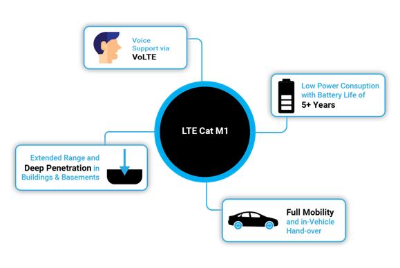 LTE CAT M1