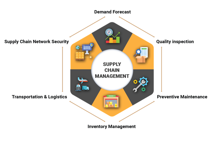 ML enabled Supply Chain Management