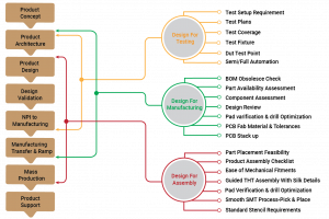 DFM-DFT-DFA in Product Design Lifecycle