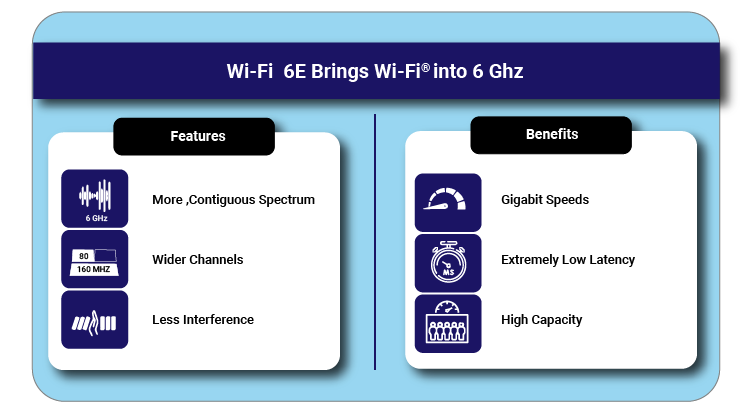Features and Benefits of Wi-Fi 6E