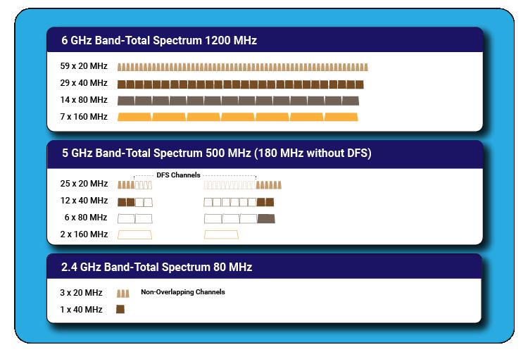 Wi-Fi Spectrum Comparison