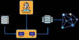 How Data Augmentation Works